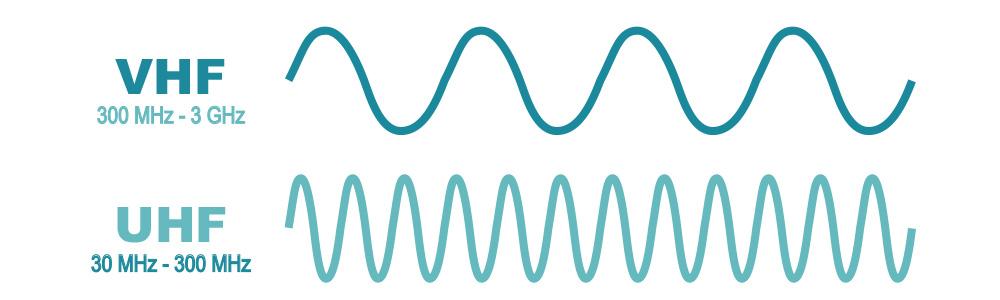 amplitud de onda de las frecuencias uhf y vhf en walkie talkies